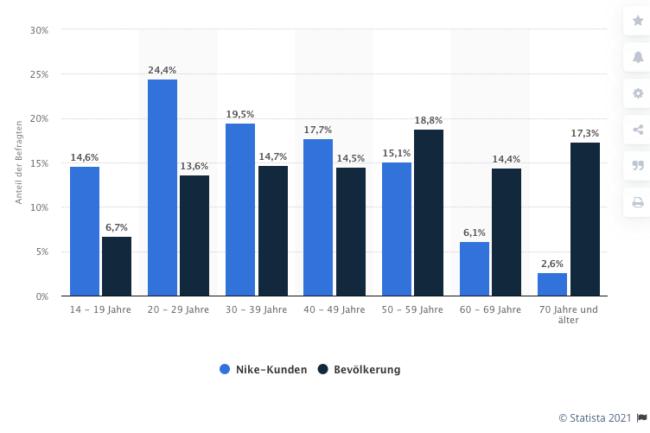 Statistik zu Nike Käufern nach Altersgruppen